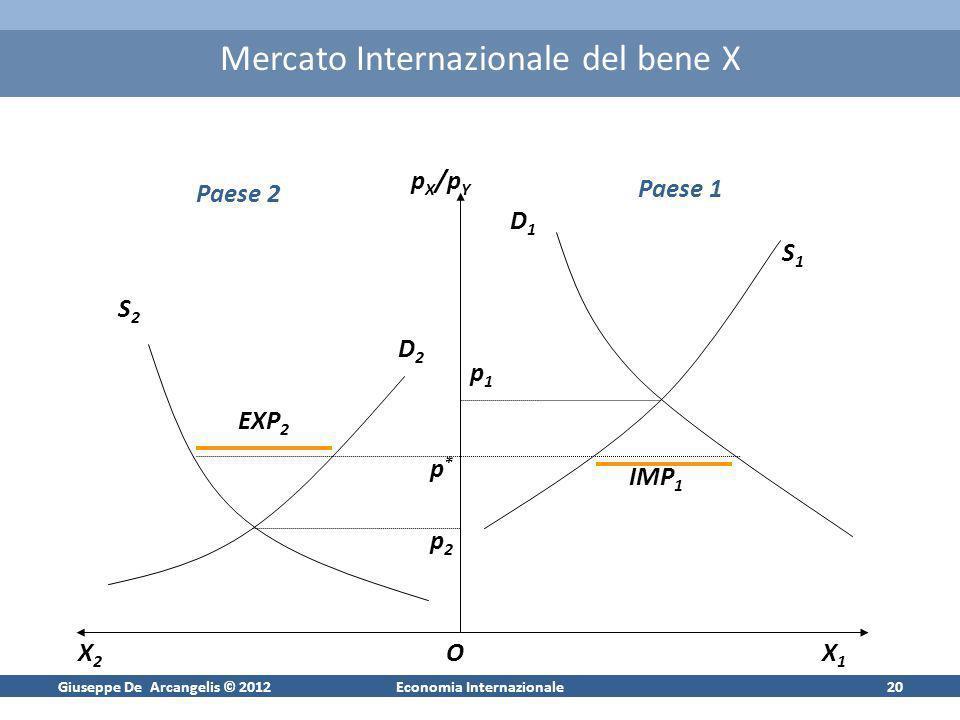 Giuseppe De Arcangelis © 2012Economia Internazionale20 Mercato Internazionale del bene X Paese 2 Paese 1 X2X2 p X /p Y X1X1 O S2S2 D2D2 S1S1 D1D1 p2p2