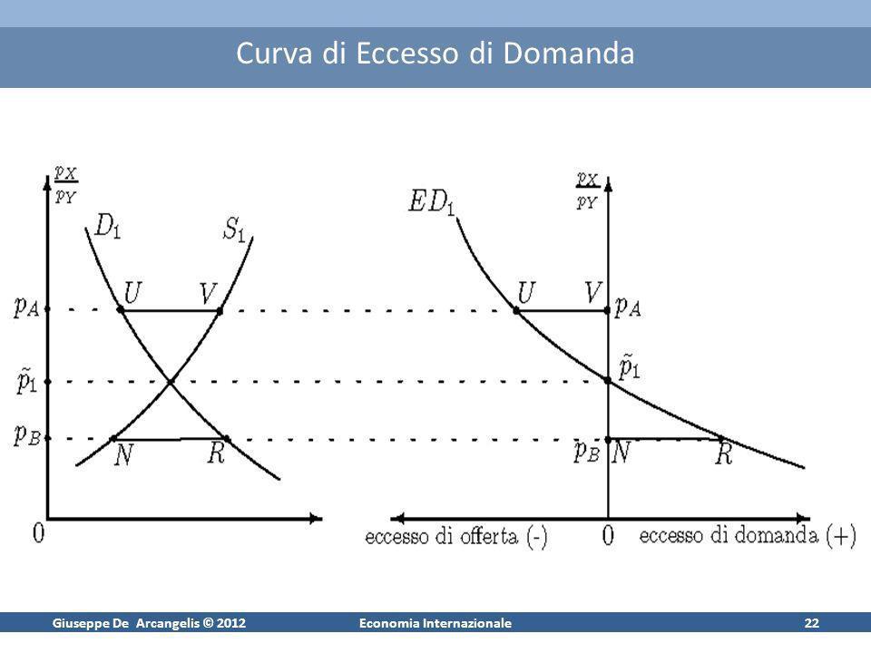 Giuseppe De Arcangelis © 2012Economia Internazionale22 Curva di Eccesso di Domanda