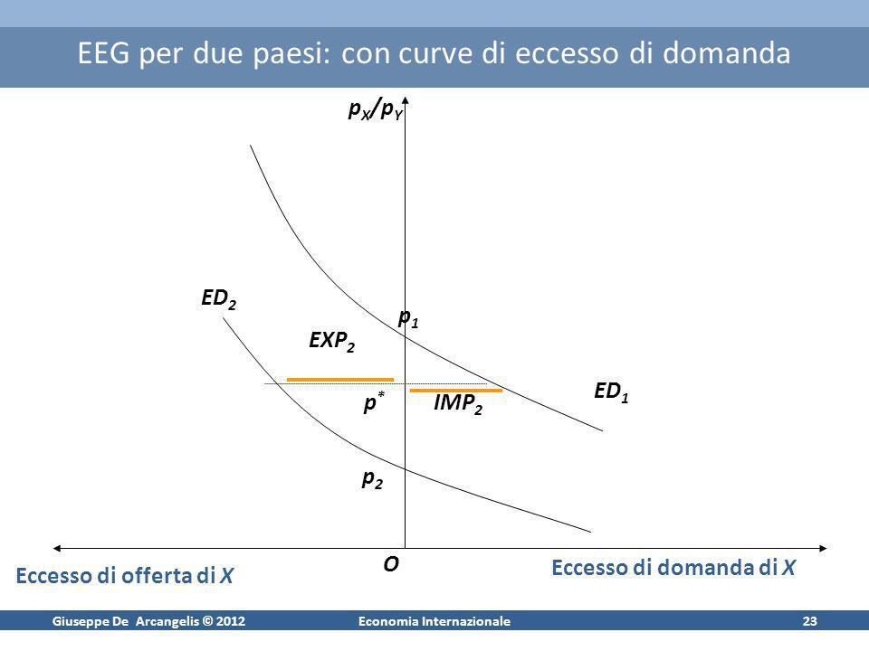 Giuseppe De Arcangelis © 2012Economia Internazionale23 EEG per due paesi: con curve di eccesso di domanda p X /p Y O Eccesso di offerta di X Eccesso d