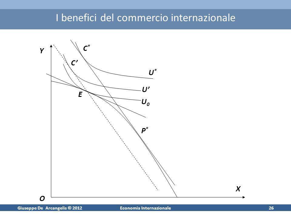 Giuseppe De Arcangelis © 2012Economia Internazionale26 I benefici del commercio internazionale Y X O U0U0 EU*U* C*C* P*P* U C