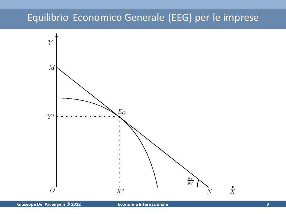Giuseppe De Arcangelis © 2012Economia Internazionale9 Equilibrio Economico Generale (EEG) per le imprese