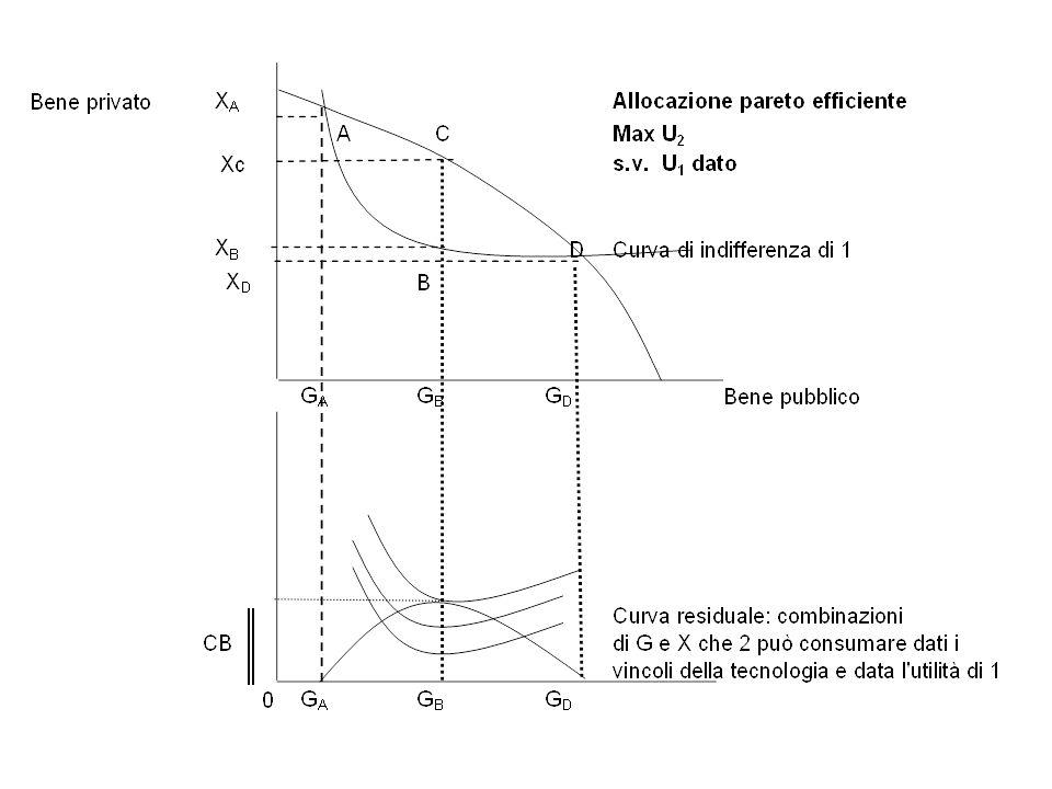 Condizione di ottimo Il livello massimo di utilità ottenibile da 2 compatibile con U1 corrisponde al punto di tangenza tra la sua curva di indifferenza e la curva residuale La combinazione pareto-efficiente è G B, Xc: SMT-SMS 1 =SMS 2 SMT=SMS 1 +SMS 2