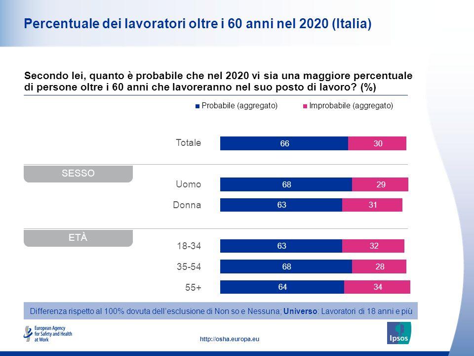 10 http://osha.europa.eu Totale Uomo Donna 18-34 35-54 55+ Percentuale dei lavoratori oltre i 60 anni nel 2020 (Italia) Secondo lei, quanto è probabil