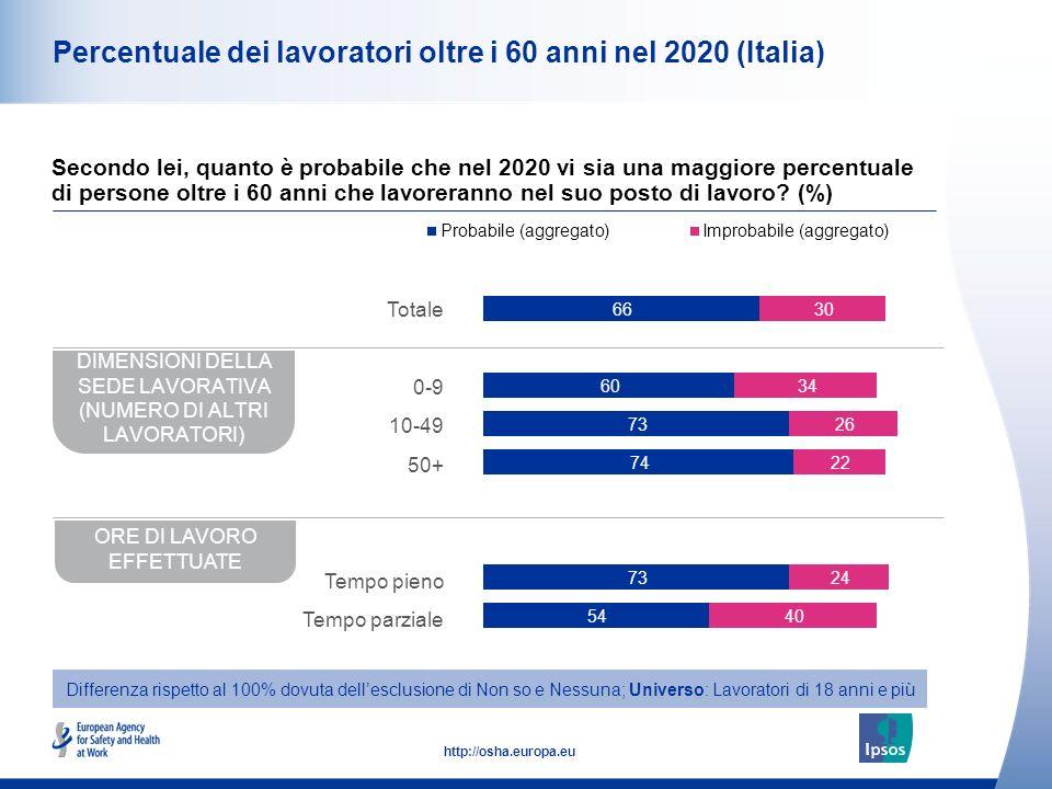 11 http://osha.europa.eu Percentuale dei lavoratori oltre i 60 anni nel 2020 (Italia) Secondo lei, quanto è probabile che nel 2020 vi sia una maggiore