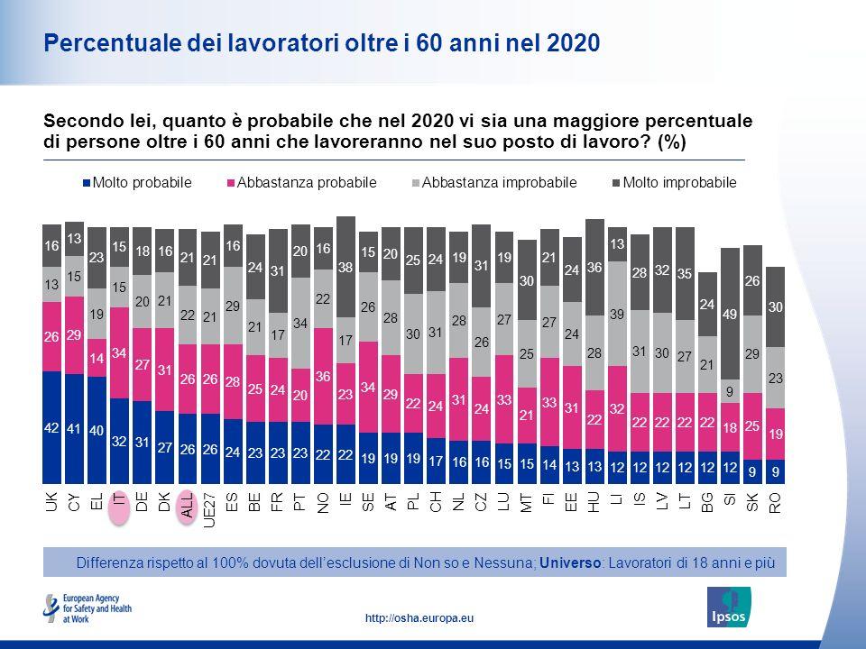12 http://osha.europa.eu Percentuale dei lavoratori oltre i 60 anni nel 2020 Differenza rispetto al 100% dovuta dellesclusione di Non so e Nessuna; Un
