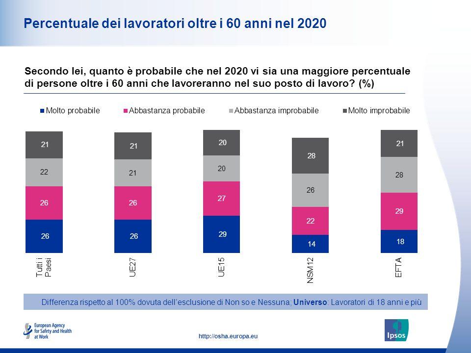 13 http://osha.europa.eu Percentuale dei lavoratori oltre i 60 anni nel 2020 Secondo lei, quanto è probabile che nel 2020 vi sia una maggiore percentu