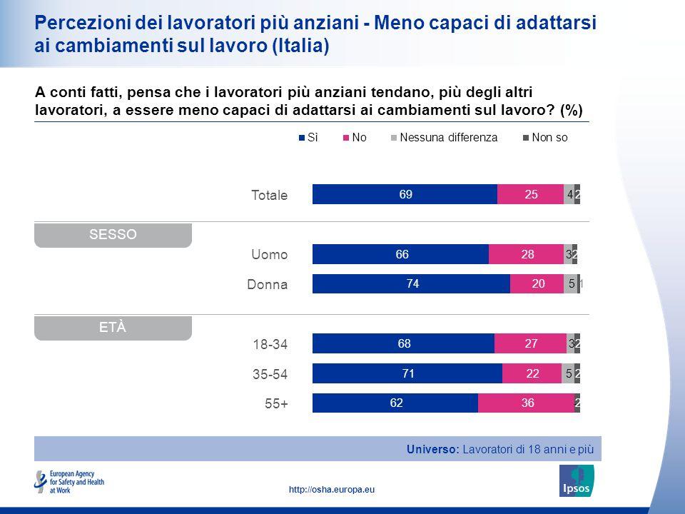 16 http://osha.europa.eu Totale Uomo Donna 18-34 35-54 55+ Percezioni dei lavoratori più anziani - Meno capaci di adattarsi ai cambiamenti sul lavoro
