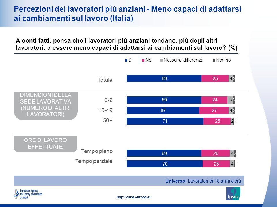 17 http://osha.europa.eu Percezioni dei lavoratori più anziani - Meno capaci di adattarsi ai cambiamenti sul lavoro (Italia) A conti fatti, pensa che