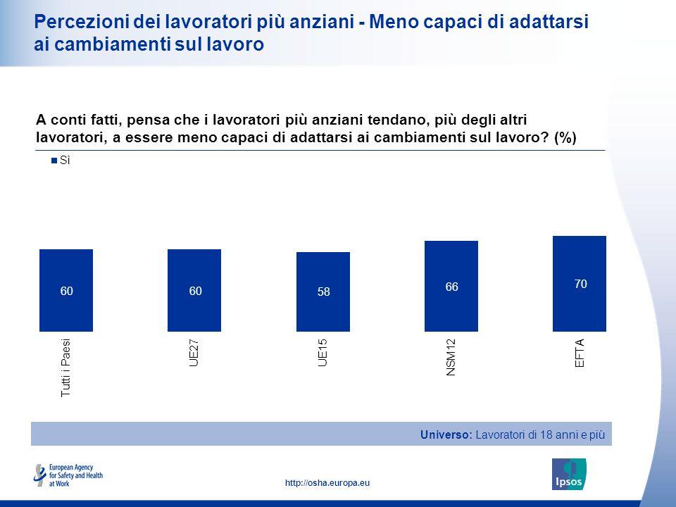 19 http://osha.europa.eu Percezioni dei lavoratori più anziani - Meno capaci di adattarsi ai cambiamenti sul lavoro A conti fatti, pensa che i lavorat