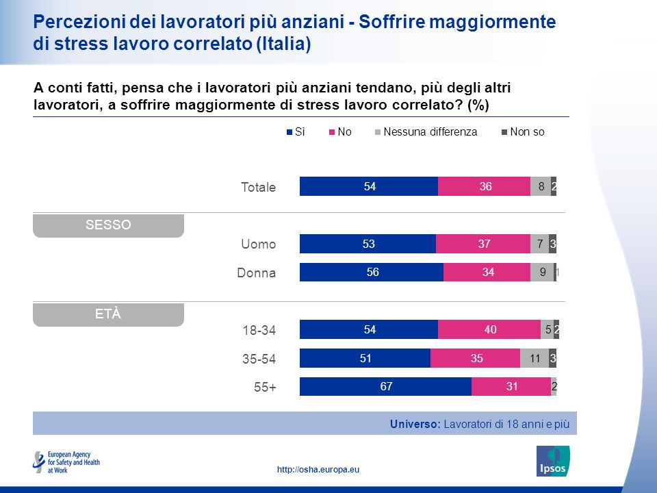 20 http://osha.europa.eu Totale Uomo Donna 18-34 35-54 55+ Percezioni dei lavoratori più anziani - Soffrire maggiormente di stress lavoro correlato (I