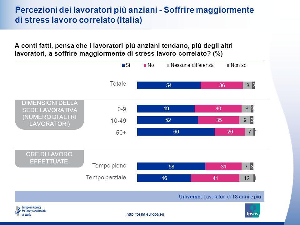21 http://osha.europa.eu Percezioni dei lavoratori più anziani - Soffrire maggiormente di stress lavoro correlato (Italia) A conti fatti, pensa che i