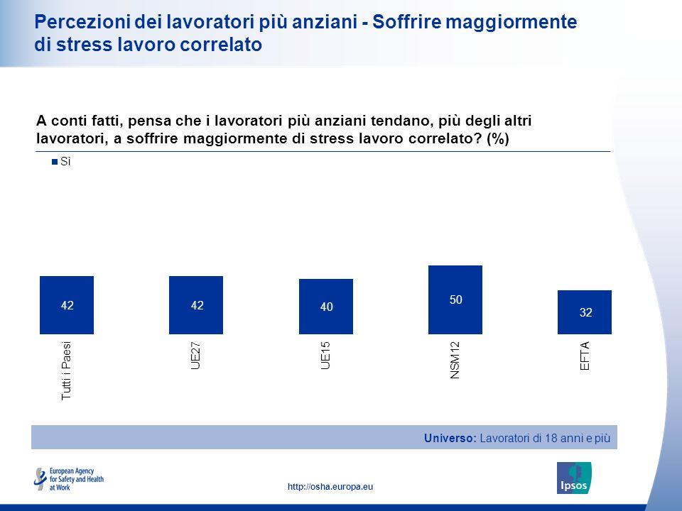 23 http://osha.europa.eu Percezioni dei lavoratori più anziani - Soffrire maggiormente di stress lavoro correlato A conti fatti, pensa che i lavorator