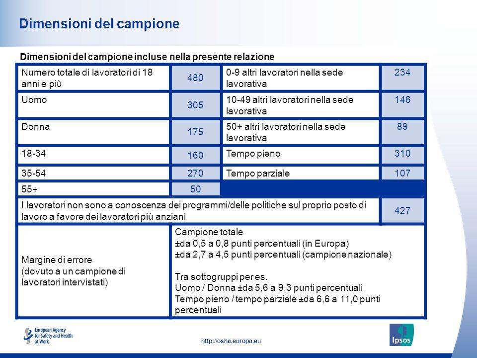 3 http://osha.europa.eu Numero totale di lavoratori di 18 anni e più 480 0-9 altri lavoratori nella sede lavorativa 234 Uomo 305 10-49 altri lavorator