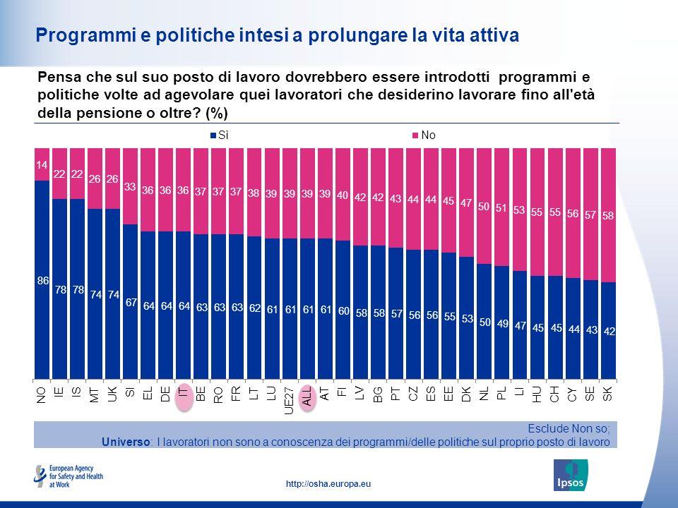 30 http://osha.europa.eu Programmi e politiche intesi a prolungare la vita attiva Pensa che sul suo posto di lavoro dovrebbero essere introdotti progr