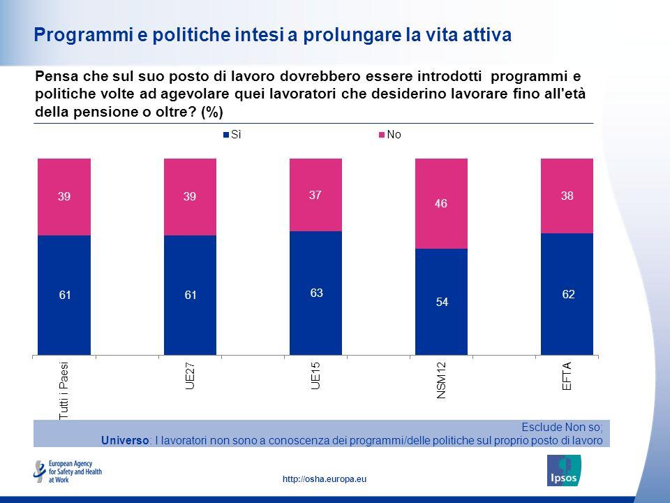 31 http://osha.europa.eu Programmi e politiche intesi a prolungare la vita attiva Pensa che sul suo posto di lavoro dovrebbero essere introdotti progr