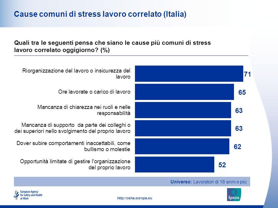 33 http://osha.europa.eu Cause comuni di stress lavoro correlato (Italia) Quali tra le seguenti pensa che siano le cause più comuni di stress lavoro c