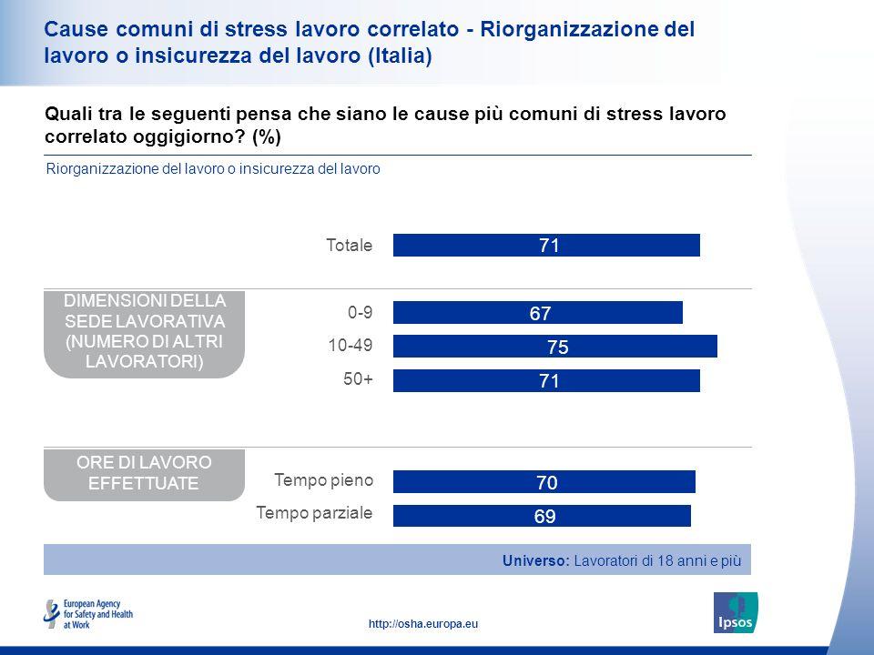 35 http://osha.europa.eu Cause comuni di stress lavoro correlato - Riorganizzazione del lavoro o insicurezza del lavoro (Italia) Quali tra le seguenti