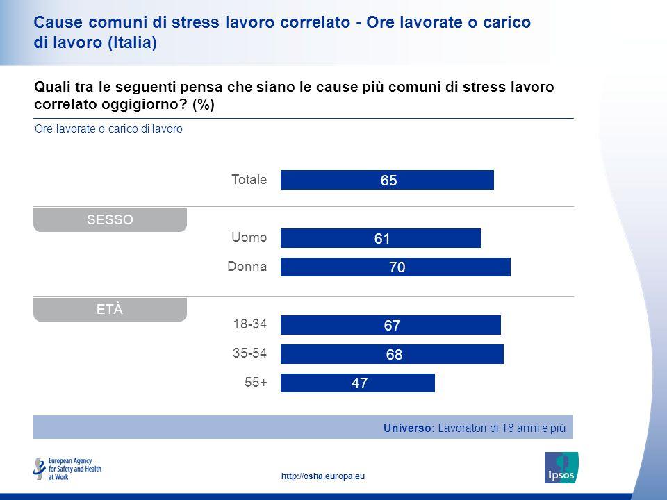 36 http://osha.europa.eu Quali tra le seguenti pensa che siano le cause più comuni di stress lavoro correlato oggigiorno? (%) Cause comuni di stress l