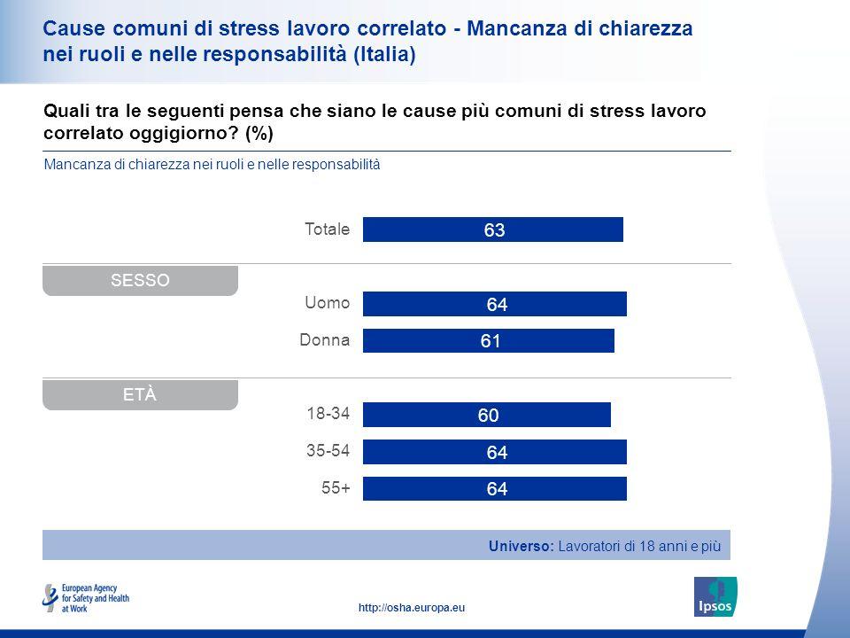 38 http://osha.europa.eu Quali tra le seguenti pensa che siano le cause più comuni di stress lavoro correlato oggigiorno? (%) Cause comuni di stress l