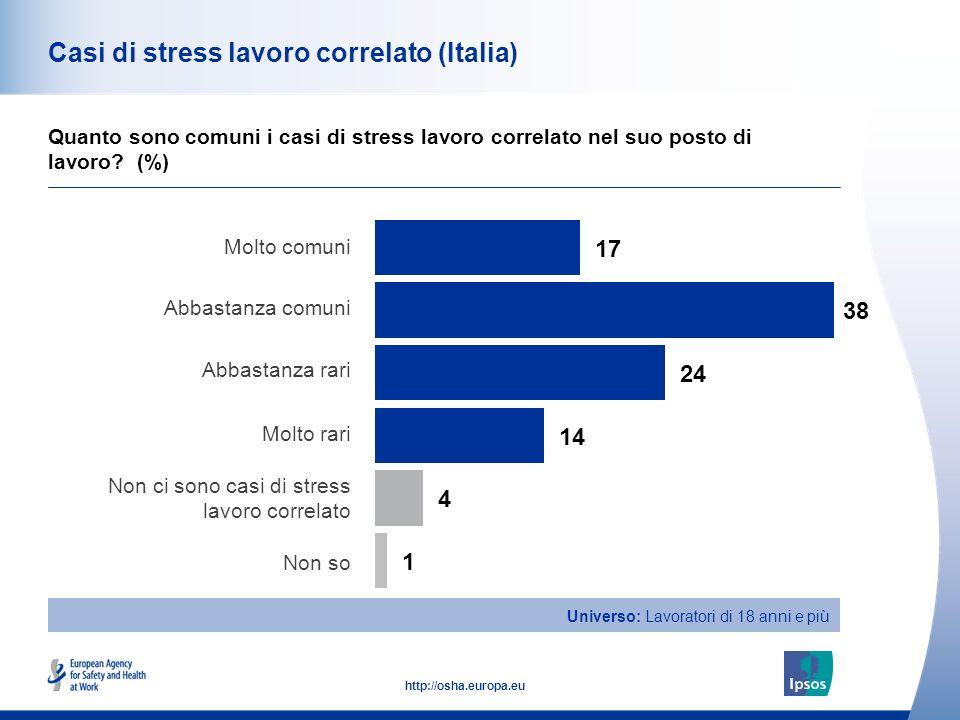 41 http://osha.europa.eu Casi di stress lavoro correlato (Italia) Quanto sono comuni i casi di stress lavoro correlato nel suo posto di lavoro? (%) Mo