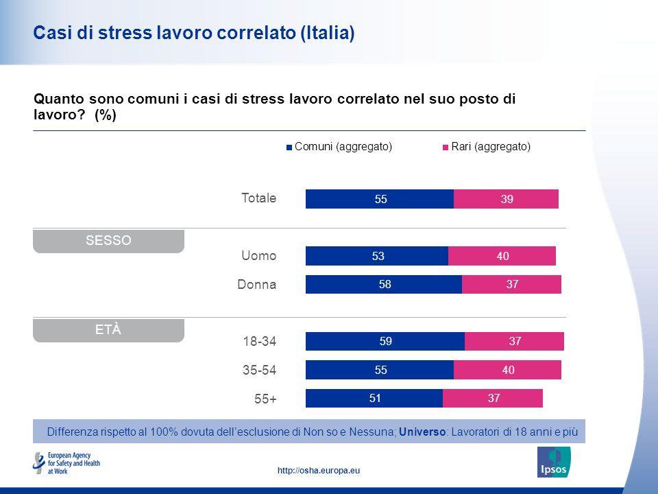 42 http://osha.europa.eu Totale Uomo Donna 18-34 35-54 55+ Casi di stress lavoro correlato (Italia) Quanto sono comuni i casi di stress lavoro correla