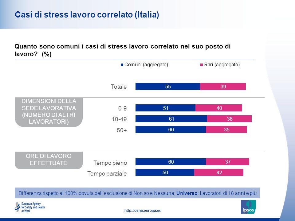 43 http://osha.europa.eu Casi di stress lavoro correlato (Italia) Quanto sono comuni i casi di stress lavoro correlato nel suo posto di lavoro? (%) DI