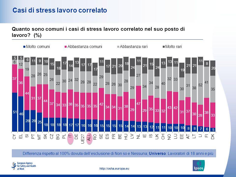 44 http://osha.europa.eu Casi di stress lavoro correlato Differenza rispetto al 100% dovuta dellesclusione di Non so e Nessuna; Universo: Lavoratori d