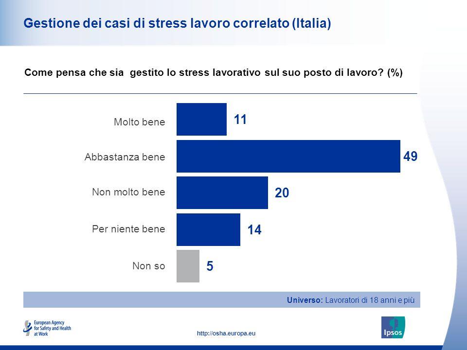 47 http://osha.europa.eu Universo: Lavoratori di 18 anni e più Gestione dei casi di stress lavoro correlato (Italia) Molto bene Abbastanza bene Non mo