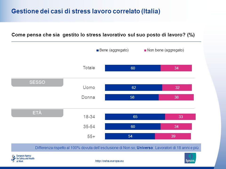 48 http://osha.europa.eu Totale Uomo Donna 18-34 35-54 55+ Gestione dei casi di stress lavoro correlato (Italia) Come pensa che sia gestito lo stress