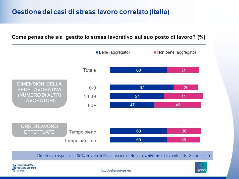 49 http://osha.europa.eu Gestione dei casi di stress lavoro correlato (Italia) Come pensa che sia gestito lo stress lavorativo sul suo posto di lavoro