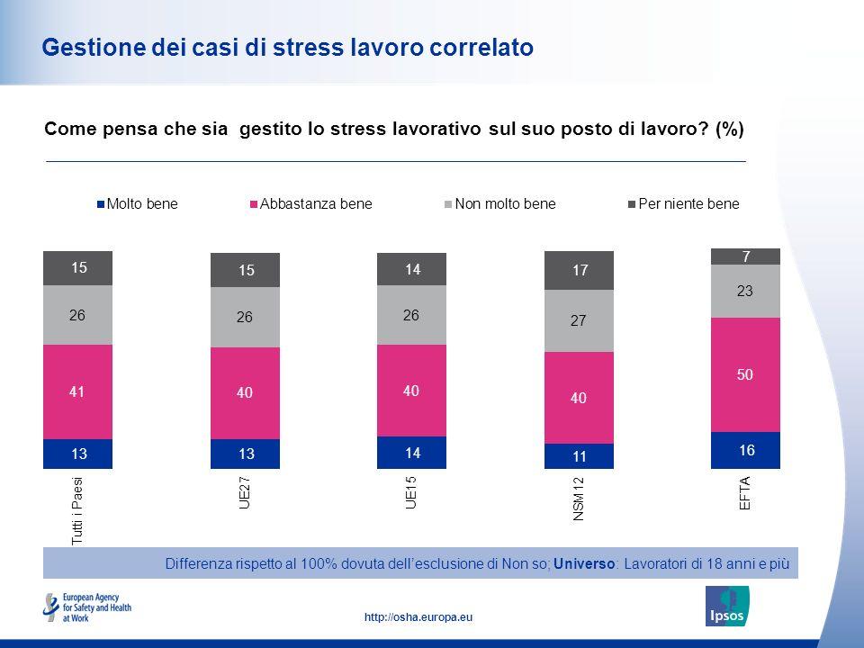 51 http://osha.europa.eu Gestione dei casi di stress lavoro correlato Come pensa che sia gestito lo stress lavorativo sul suo posto di lavoro? (%) Dif