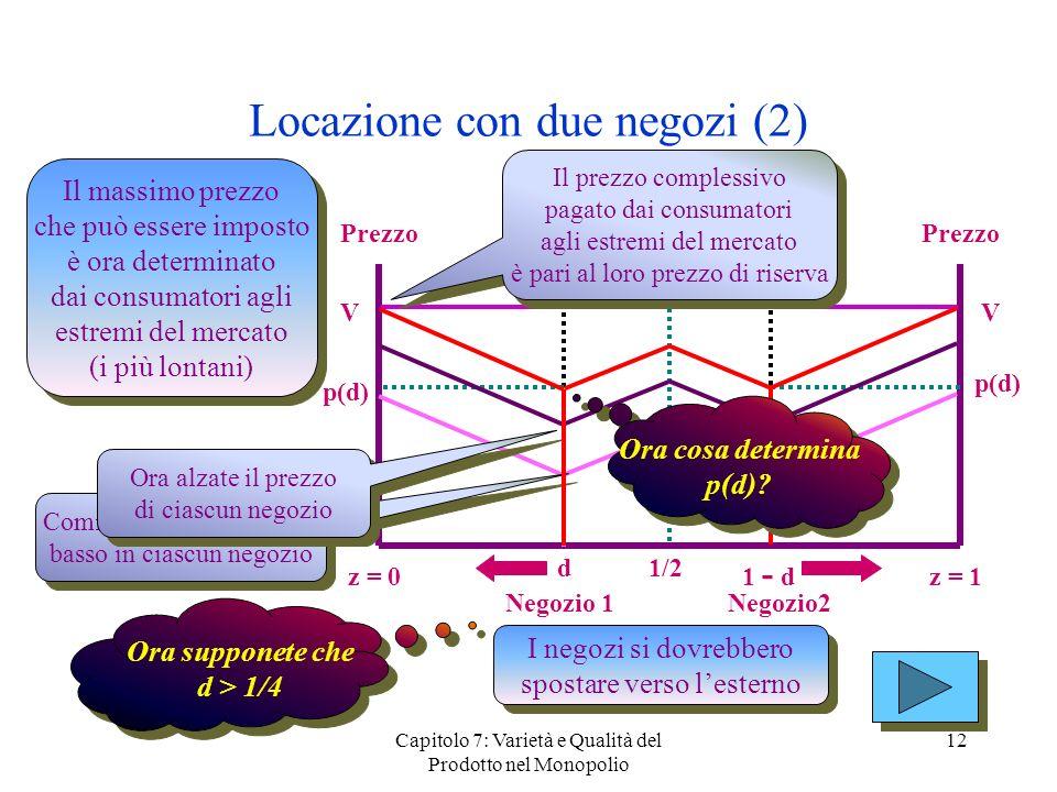 Capitolo 7: Varietà e Qualità del Prodotto nel Monopolio 12 Locazione con due negozi (2) Prezzo z = 0z = 1 Ora supponete che d > 1/4 Ora supponete che