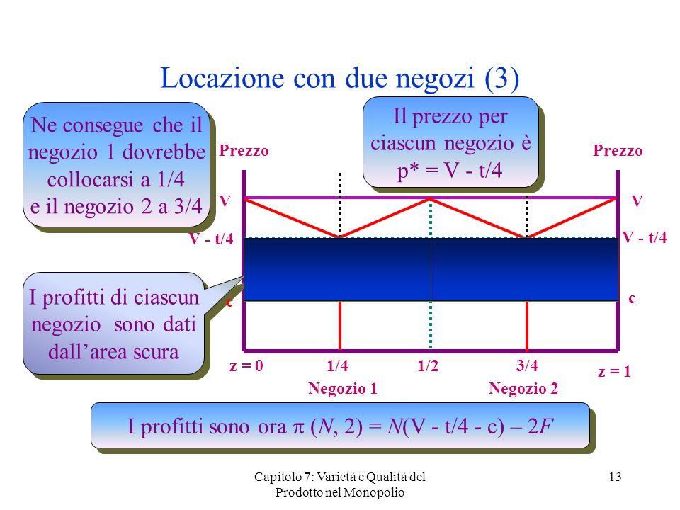 Capitolo 7: Varietà e Qualità del Prodotto nel Monopolio 13 Locazione con due negozi (3) Prezzo z = 0 z = 1 1/4 VV 3/4 Negozio 1 Negozio 2 1/2 Ne cons