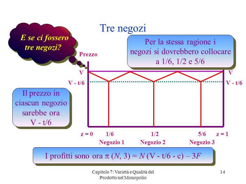 Capitolo 7: Varietà e Qualità del Prodotto nel Monopolio 14 Tre negozi Prezzo z = 0 z = 1 VV 1/2 E se ci fossero tre negozi? Per la stessa ragione i n