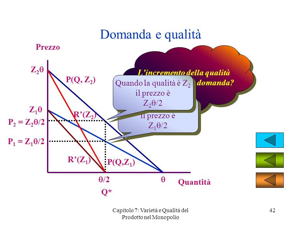 Capitolo 7: Varietà e Qualità del Prodotto nel Monopolio 42 Domanda e qualità Prezzo Quantità Z 1 P(Q,Z 1 ) Lincremento della qualità come influenza l