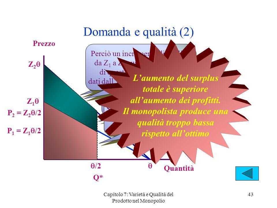 Capitolo 7: Varietà e Qualità del Prodotto nel Monopolio 43 Domanda e qualità (2) Prezzo Quantità Z 1 Z 2 /2 Q* P 1 = Z 1 /2 P 2 = Z 2 /2 Un increment