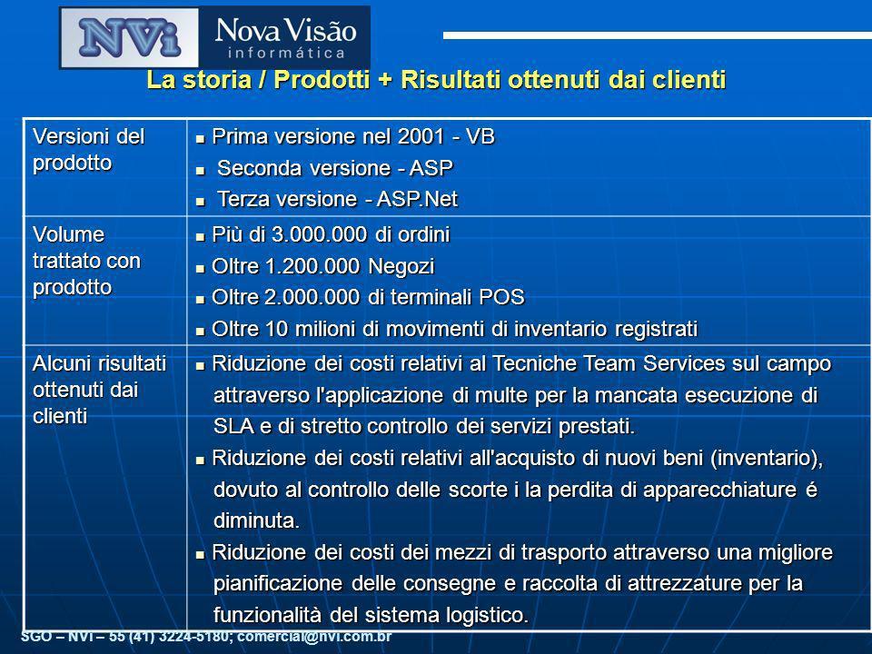 La storia / Prodotti + Risultati ottenuti dai clienti Versioni del prodotto Prima versione nel 2001 - VB Prima versione nel 2001 - VB Seconda versione