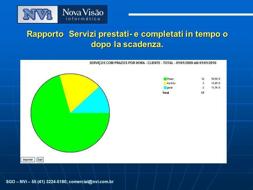 Rapporto Servizi prestati- e completati in tempo o dopo la scadenza. SGO – NVi – 55 (41) 3224-5180; comercial@nvi.com.br