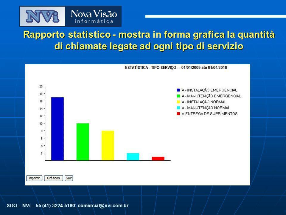 Rapporto statistico - mostra in forma grafica la quantità di chiamatelegate ad ogni tipo di servizio Rapporto statistico - mostra in forma grafica la