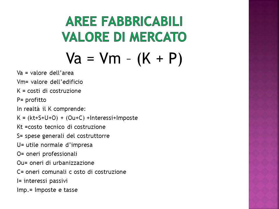 Va = Vm – (K + P) Va = valore dellarea Vm= valore delledificio K = costi di costruzione P= profitto In realtà il K comprende: K = (kt+S+U+O) + (Ou+C)