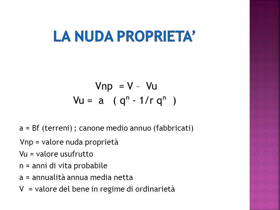 Vnp = V – Vu Vu = a ( q - 1/r q ) a = Bf (terreni) ; canone medio annuo (fabbricati) Vnp = valore nuda proprietà Vu = valore usufrutto n = anni di vit
