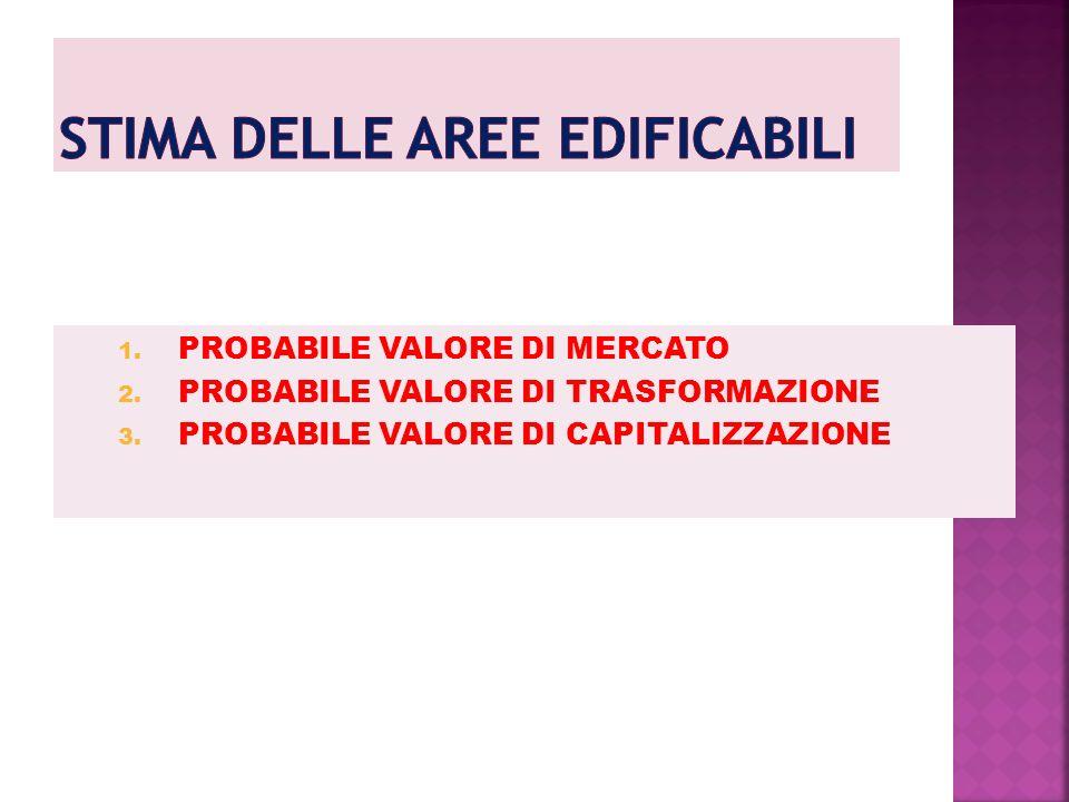 1. PROBABILE VALORE DI MERCATO 2. PROBABILE VALORE DI TRASFORMAZIONE 3. PROBABILE VALORE DI CAPITALIZZAZIONE