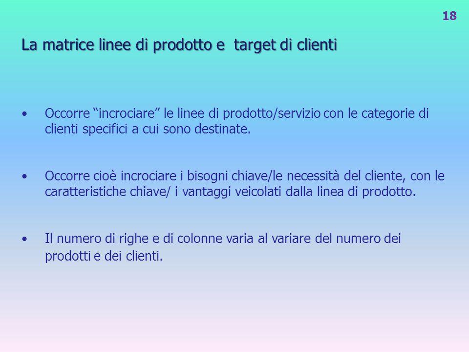 La matrice linee di prodotto e target di clienti Occorre incrociare le linee di prodotto/servizio con le categorie di clienti specifici a cui sono des