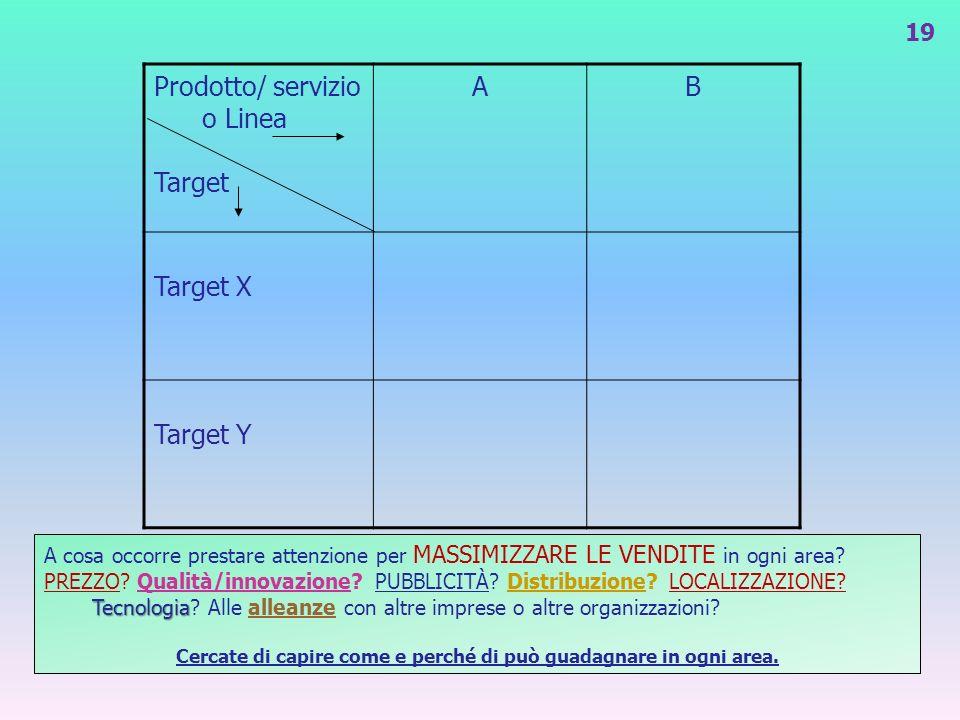 Prodotto/ servizio o Linea Target AB Target X Target Y A cosa occorre prestare attenzione per MASSIMIZZARE LE VENDITE in ogni area? Tecnologia PREZZO?
