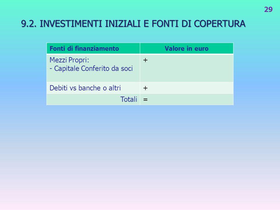 9.2. INVESTIMENTI INIZIALI E FONTI DI COPERTURA 29 Fonti di finanziamentoValore in euro Mezzi Propri: - Capitale Conferito da soci + Debiti vs banche