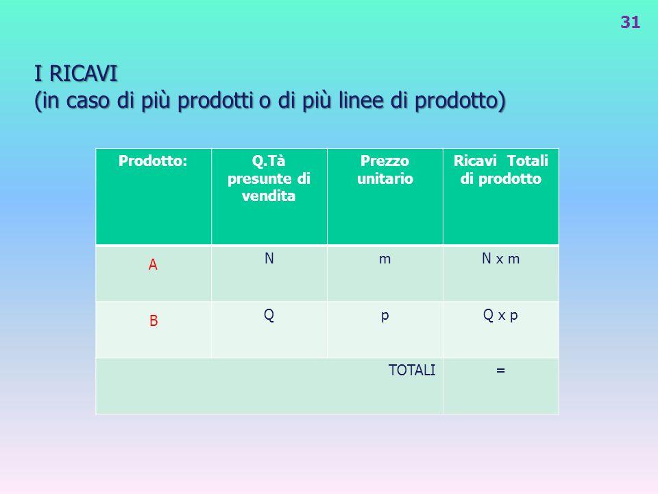 I RICAVI (in caso di più prodotti o di più linee di prodotto) 31 Prodotto:Q.Tà presunte di vendita Prezzo unitario Ricavi Totali di prodotto A NmN x m