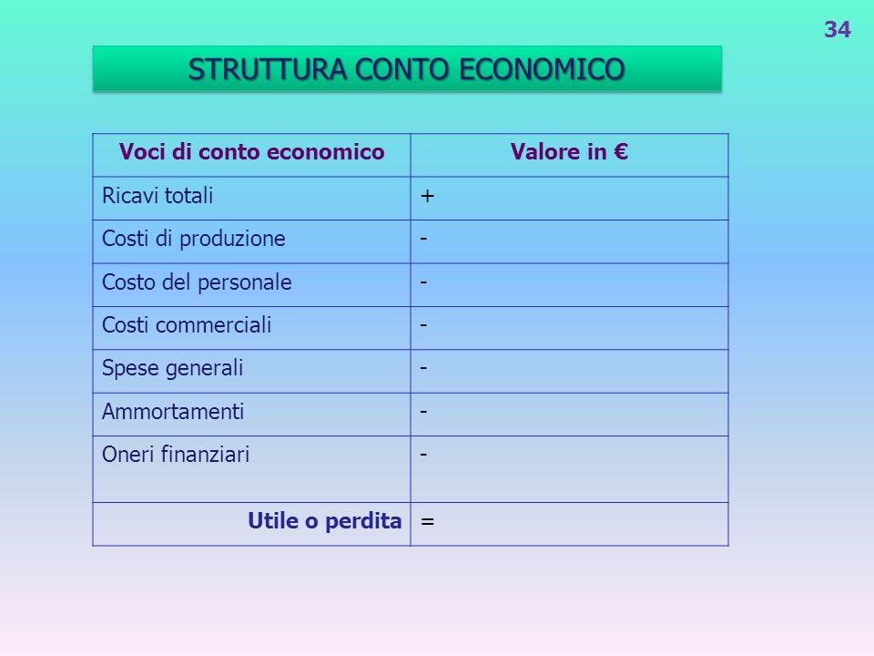 STRUTTURA CONTO ECONOMICO 34 Voci di conto economicoValore in Ricavi totali+ Costi di produzione- Costo del personale- Costi commerciali- Spese genera
