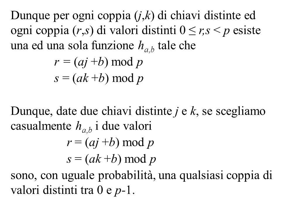 Dunque per ogni coppia (j,k) di chiavi distinte ed ogni coppia (r,s) di valori distinti 0 r,s < p esiste una ed una sola funzione h a,b tale che r = (aj +b) mod p s = (ak +b) mod p Dunque, date due chiavi distinte j e k, se scegliamo casualmente h a,b i due valori r = (aj +b) mod p s = (ak +b) mod p sono, con uguale probabilità, una qualsiasi coppia di valori distinti tra 0 e p-1.