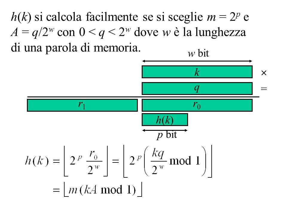 h(k) si calcola facilmente se si sceglie m = 2 p e A = q/2 w con 0 < q < 2 w dove w è la lunghezza di una parola di memoria. k q = r1r1 w bit h(k)h(k)