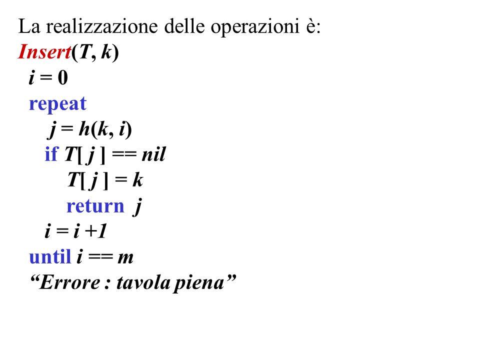 La realizzazione delle operazioni è: Insert(T, k) i = 0 repeat j = h(k, i) if T[ j ] == nil T[ j ] = k return j i = i +1 until i == m Errore : tavola